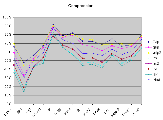 Compression percentage